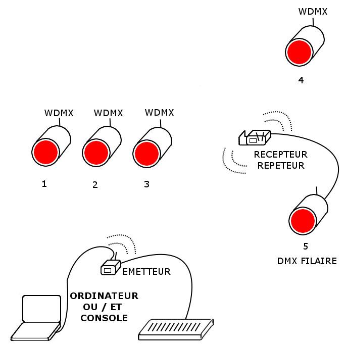 Shemas de fonctionnement wdmx